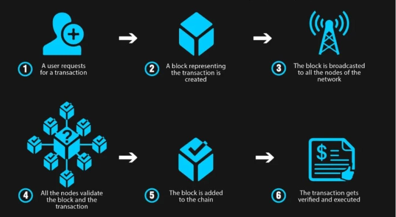 blockchainHowDoesItwork.JPG