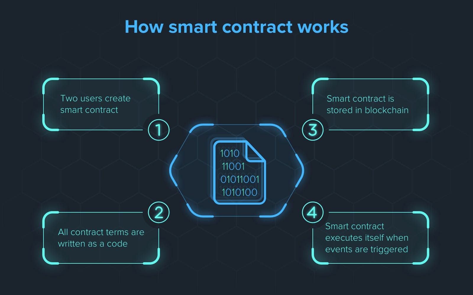 smart-contract-works-1.png