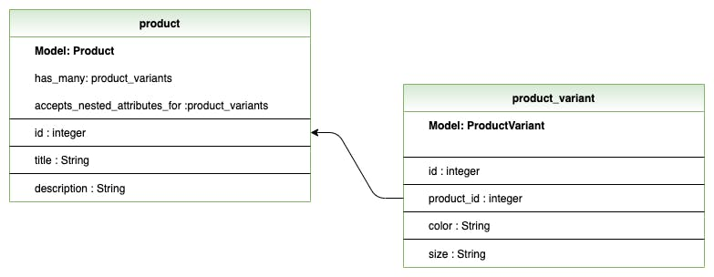 CodeCampBase Product Database Design (2).png