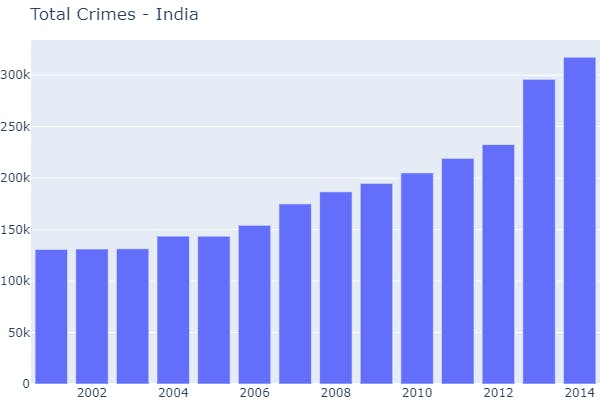 tcrimes-india.png