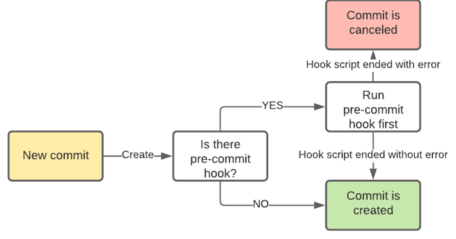 Automation of your GIT repository via GIT hooks and PowerShell scripts