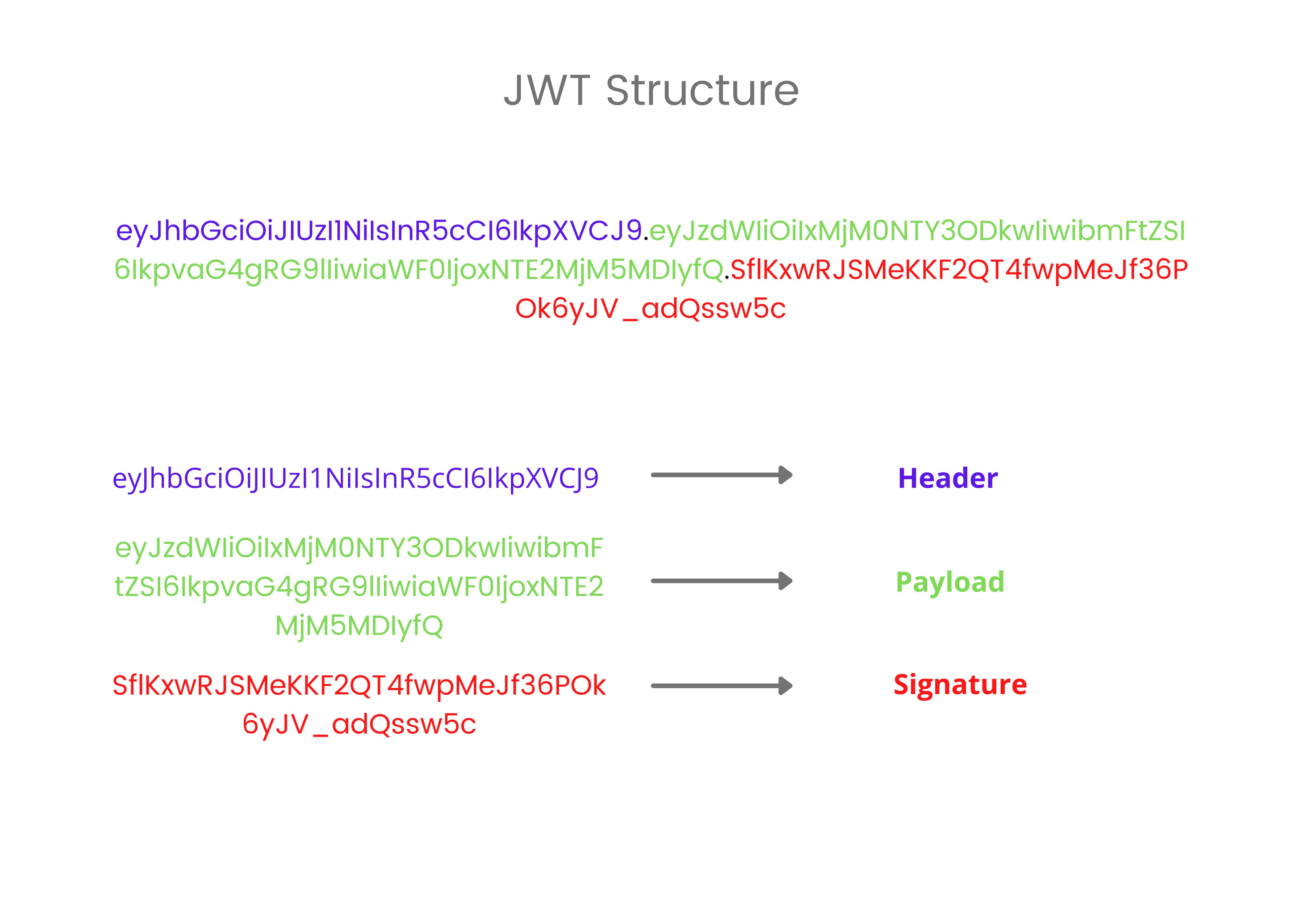 JWT Structure.png