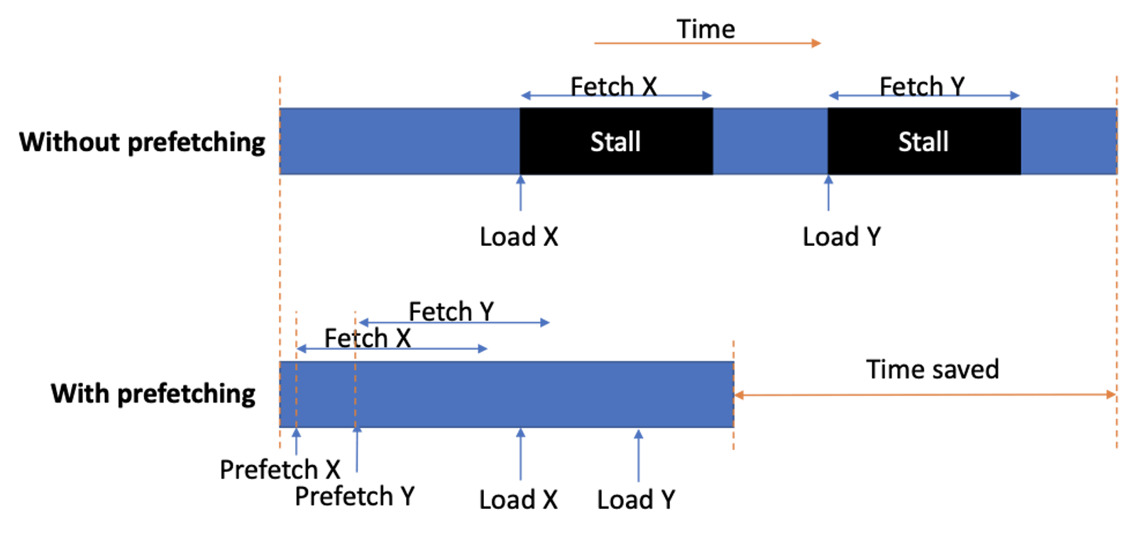 https://community.arm.com/developer/research/b/articles/posts/making-temporal-prefetchers-practical--the-misb-prefetcher