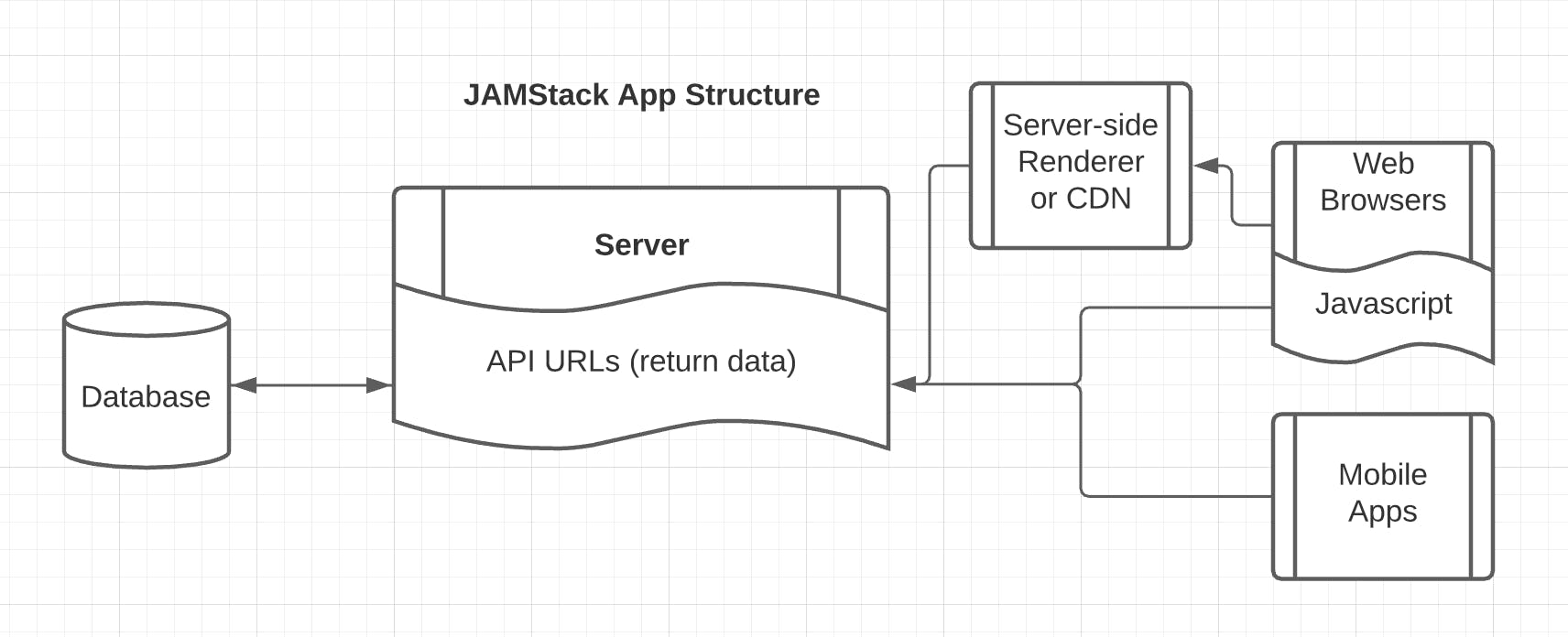 Chart showing Jamstack architecture. Now only the API relies on the Database and the website calls the API
