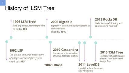 History of LSM Tree