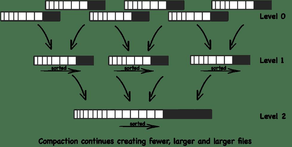 https://en.wikipedia.org/wiki/Log-structured_merge-tree
