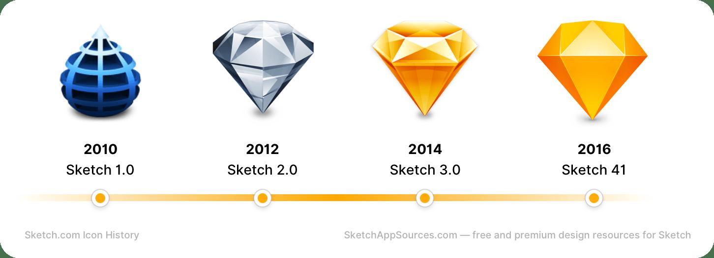 history of sketch app