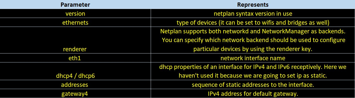 netplan_file_explained.png