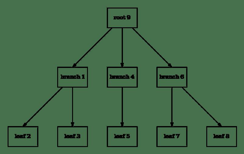 http://www.bzero.se/ldapd/btree.html
