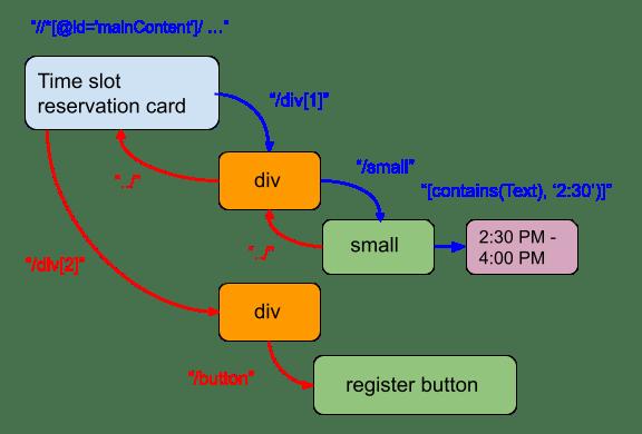 Register button dom tree navigation