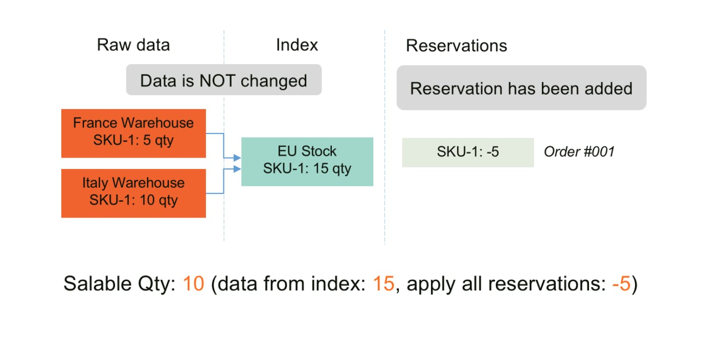 Reservation Created - Magento MSI - Salable Quantity Calculation and Mechanism of Reservations