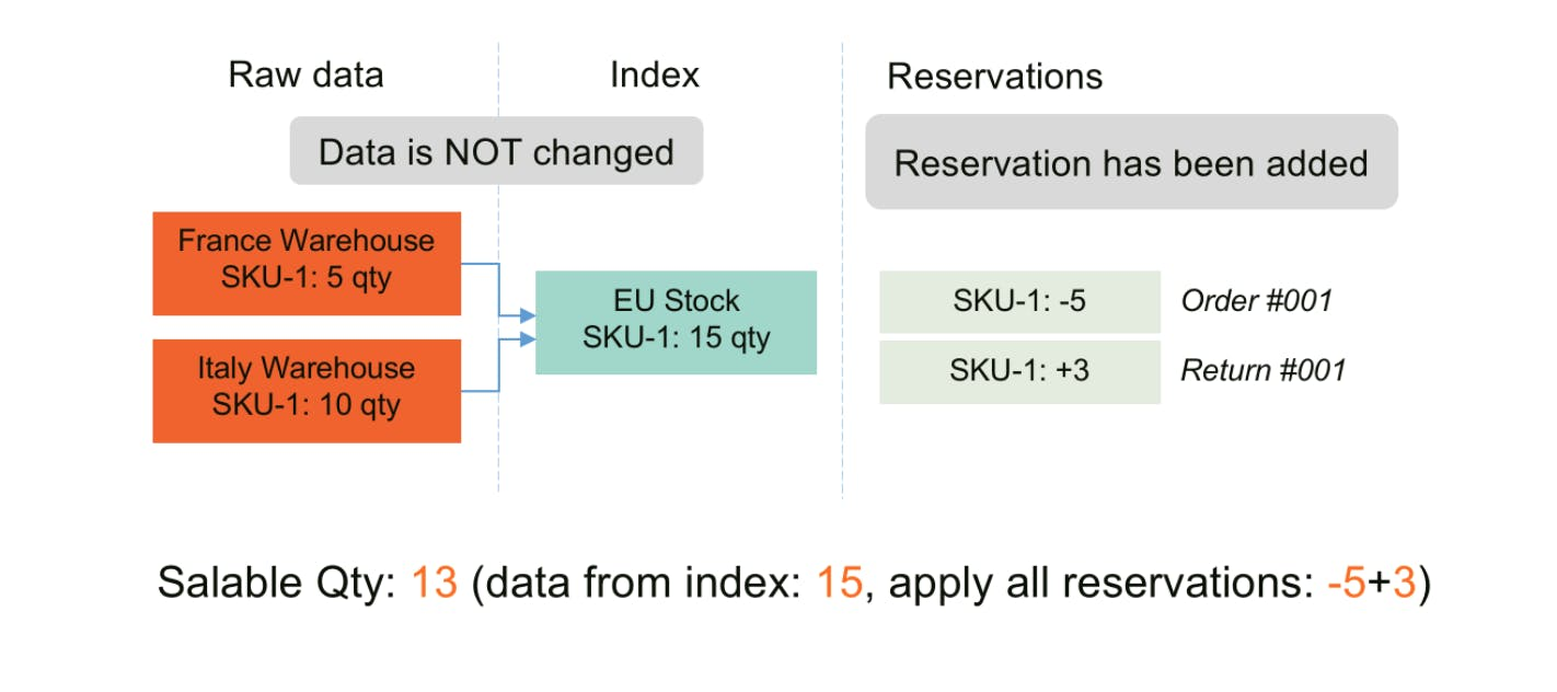 Reservation is updated - Magento MSI - Salable Quantity Calculation and Mechanism of Reservations