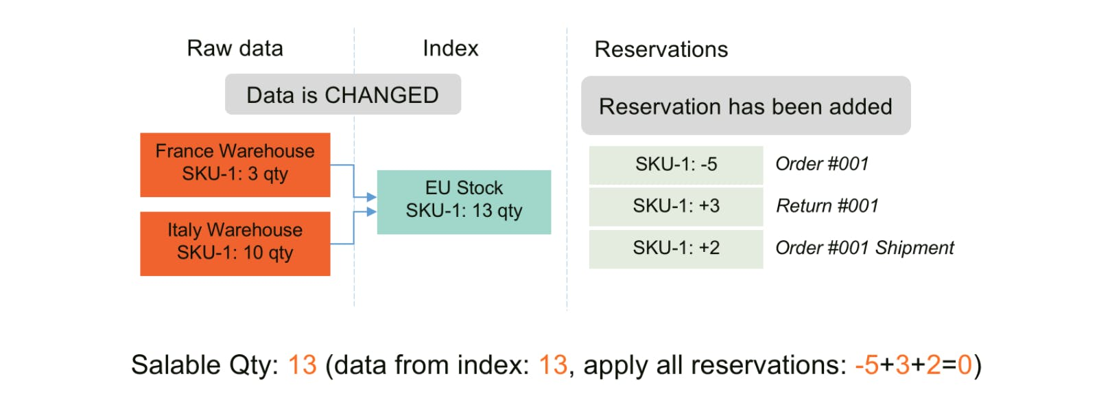 Reservation cleaning - Magento MSI - Salable Quantity Calculation and Mechanism of Reservations