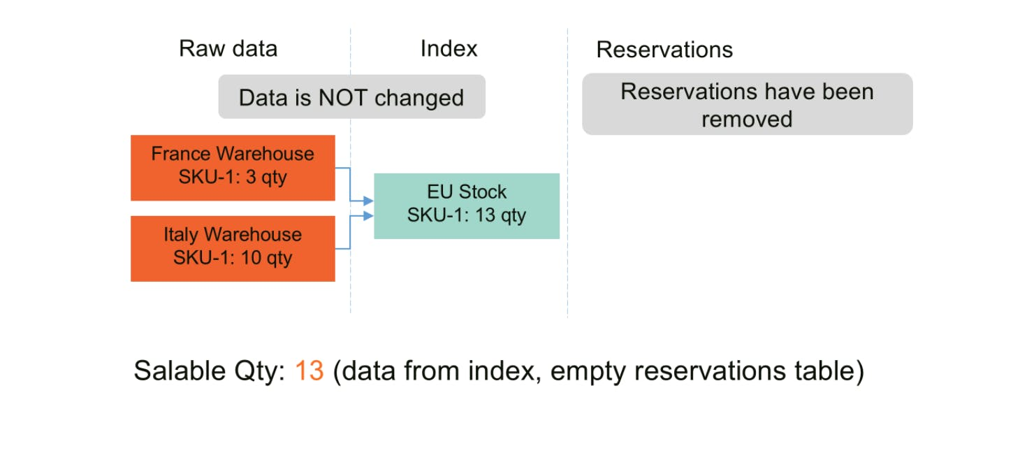 Salable equal stock quantity - Magento MSI - Salable Quantity Calculation and Mechanism of Reservations