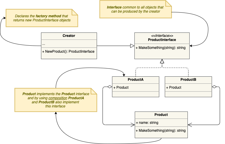 DBClientFactory-Factory Method (Go).png