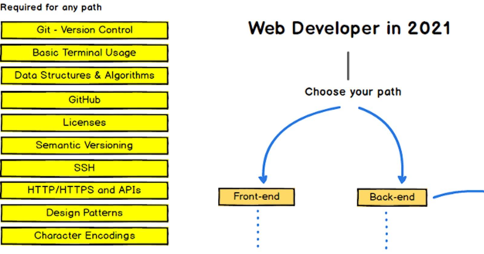 The Purpose Driven Developer:  A Beginner's Roadmap To Web Development