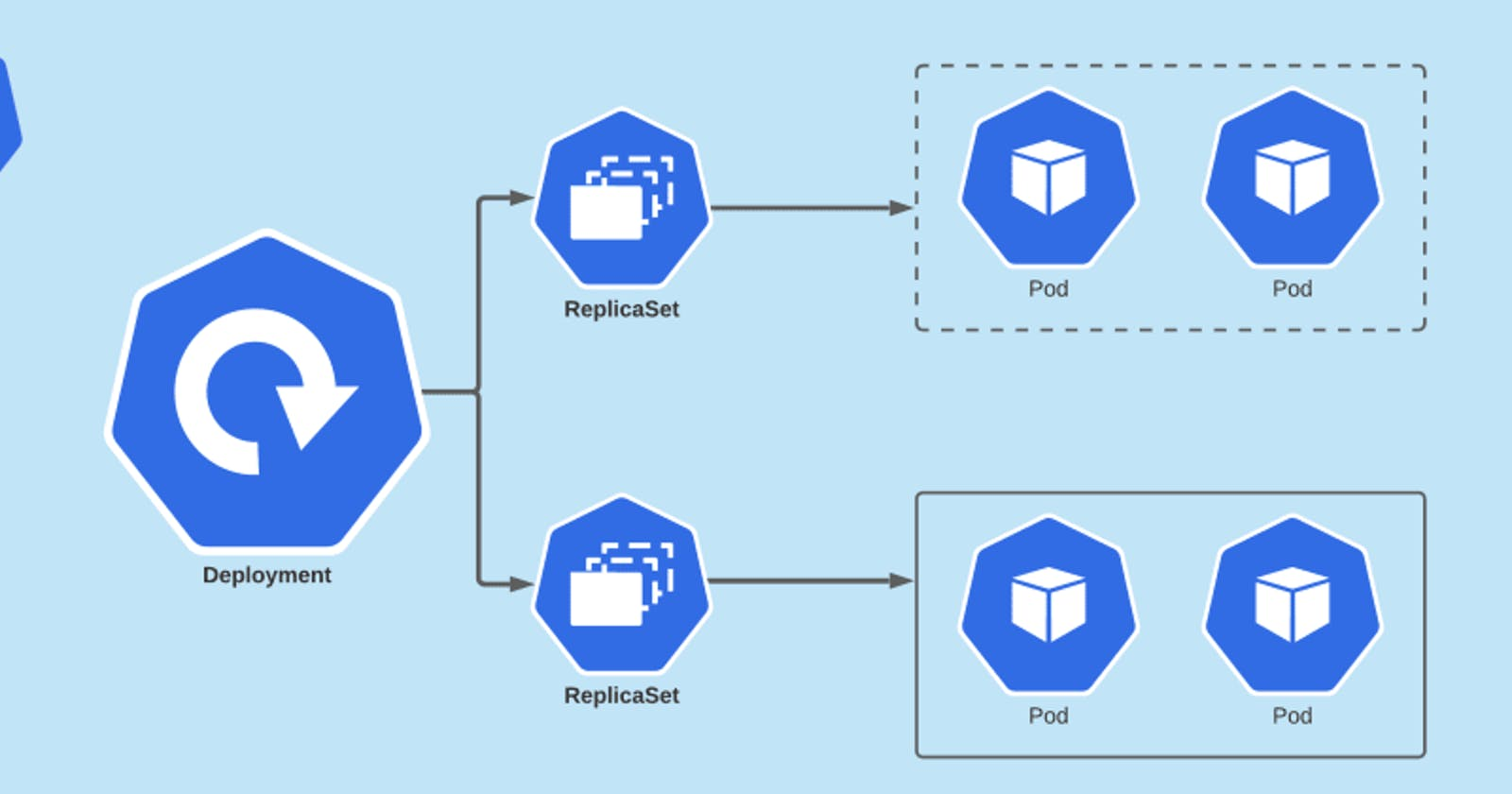 How Rolling and Rollback Deployments work in Kubernetes