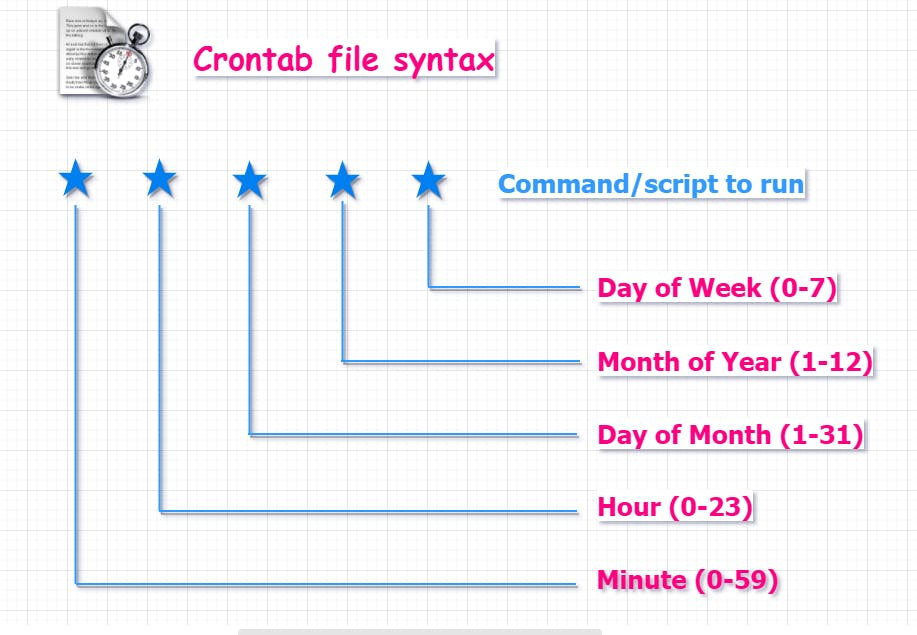 crontab_file_syntax.png