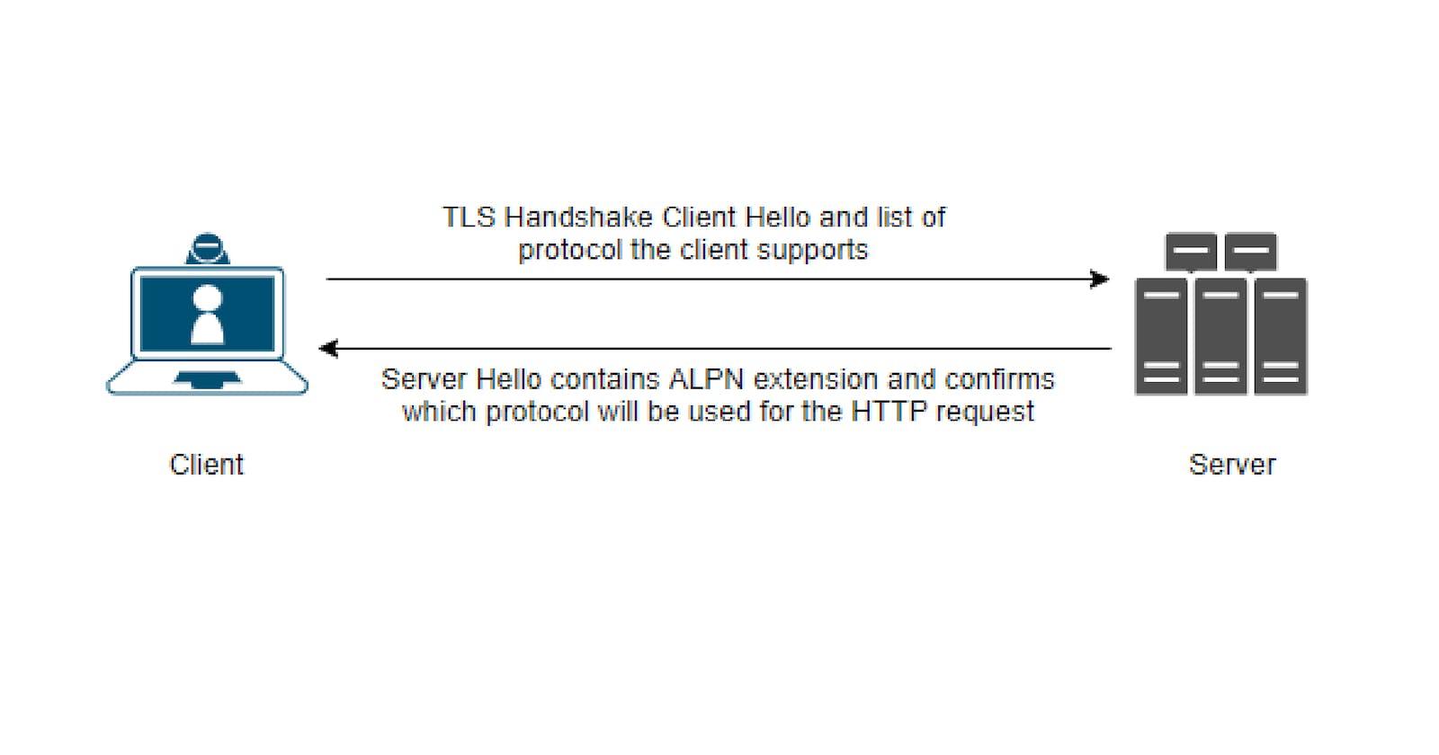 Application Layer Protocol Negotiation