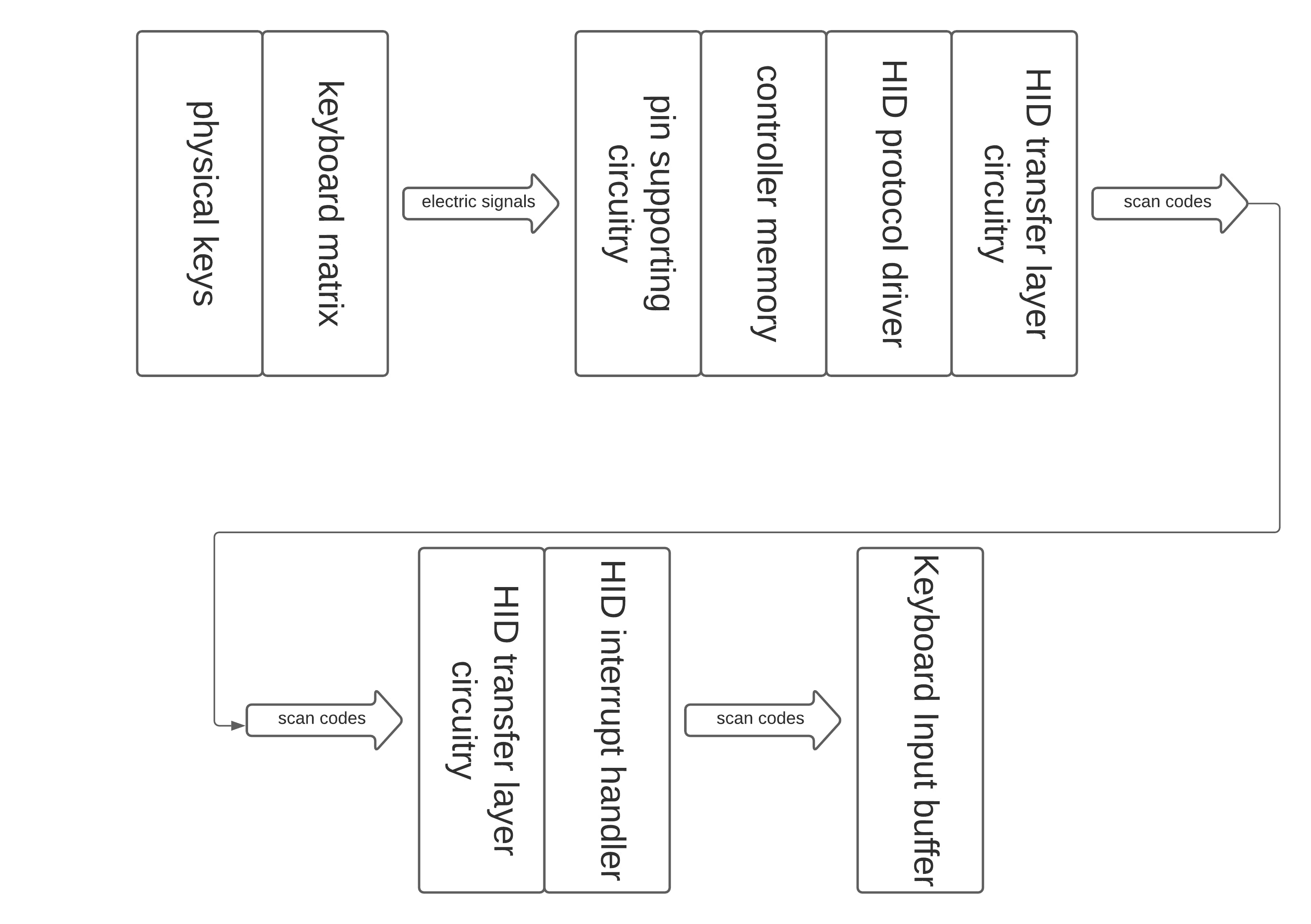 A simplified overview of a typical keyboard data pipeline