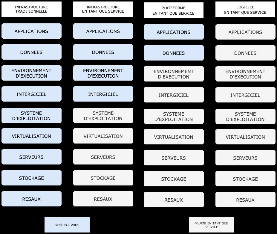 Modèles de services