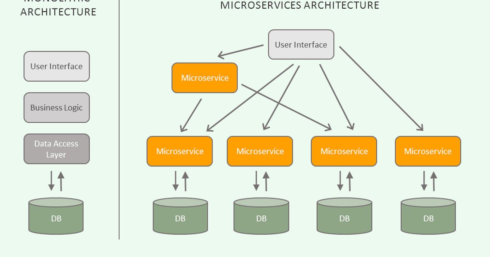 Understanding microservice architecture