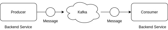 Kafka Producer Consumer