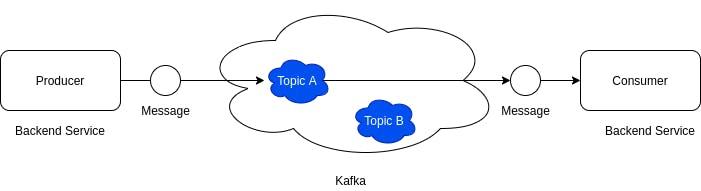 Kafka Topics