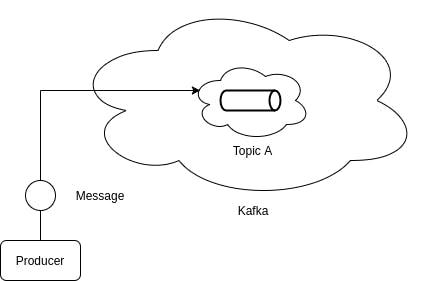 Kafka Message Sent