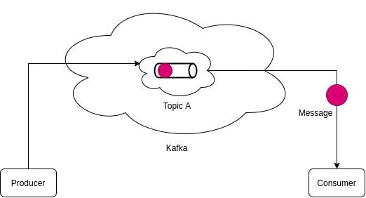 Kafka Message Queued