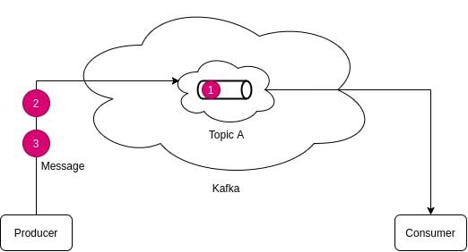 Kafka More Messages Pushed