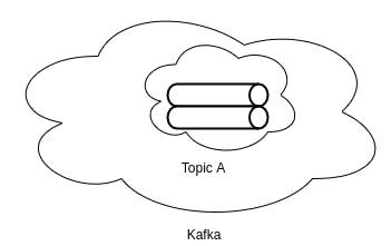 Kafka Partitions