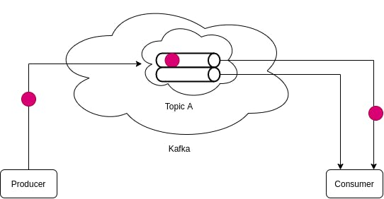 Kafka Same Ordering of Messages