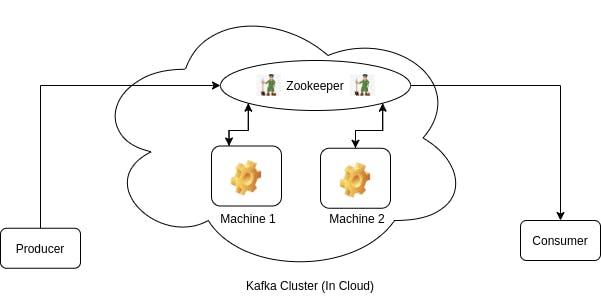 Kafka Zookeeper