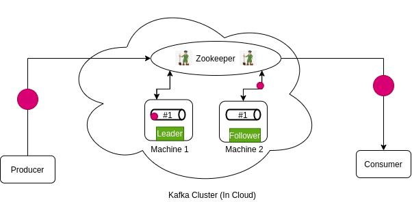 Kafka Workflow