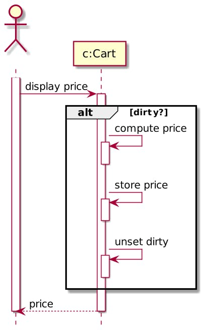 On-demand cached price computation