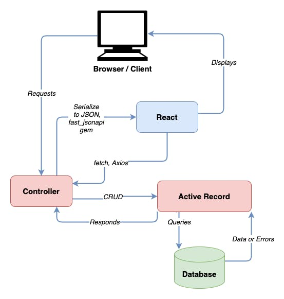 Rails React Model View Controller Architecture.png.png