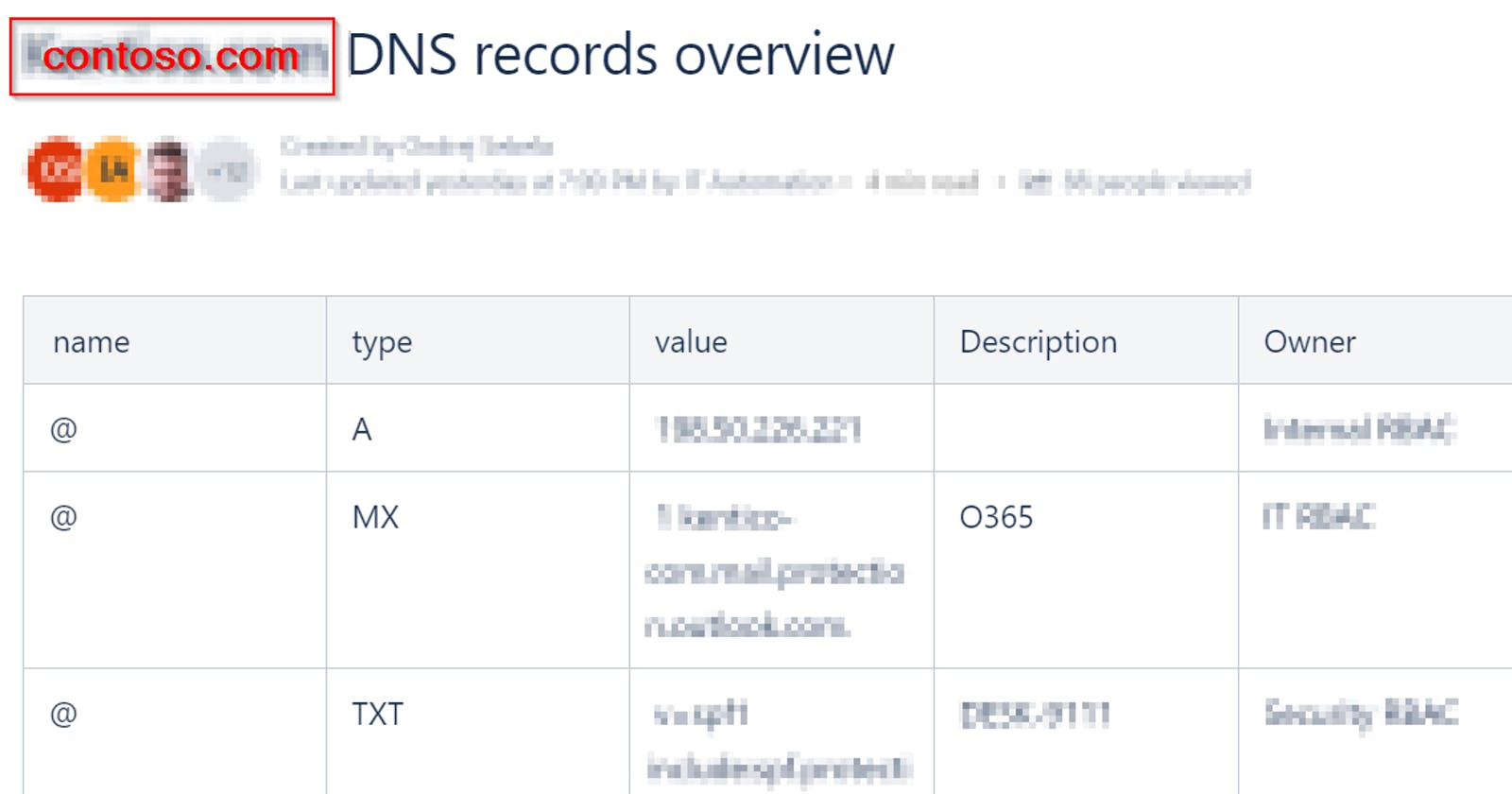 How to create/update/read HTML table on Confluence wiki page using PowerShell