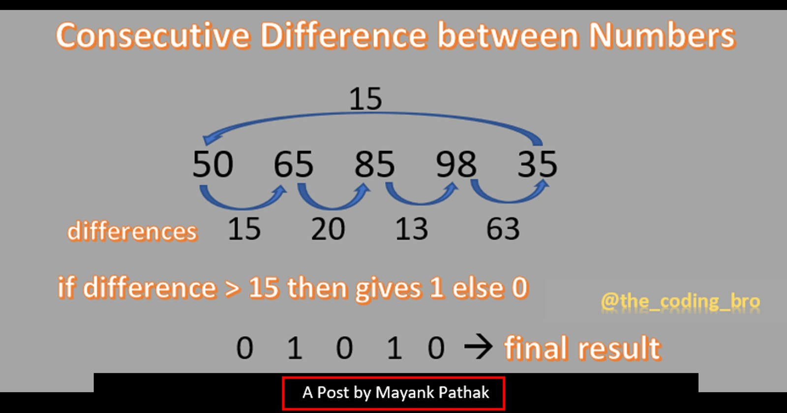 Consecutive difference of elements in an Array