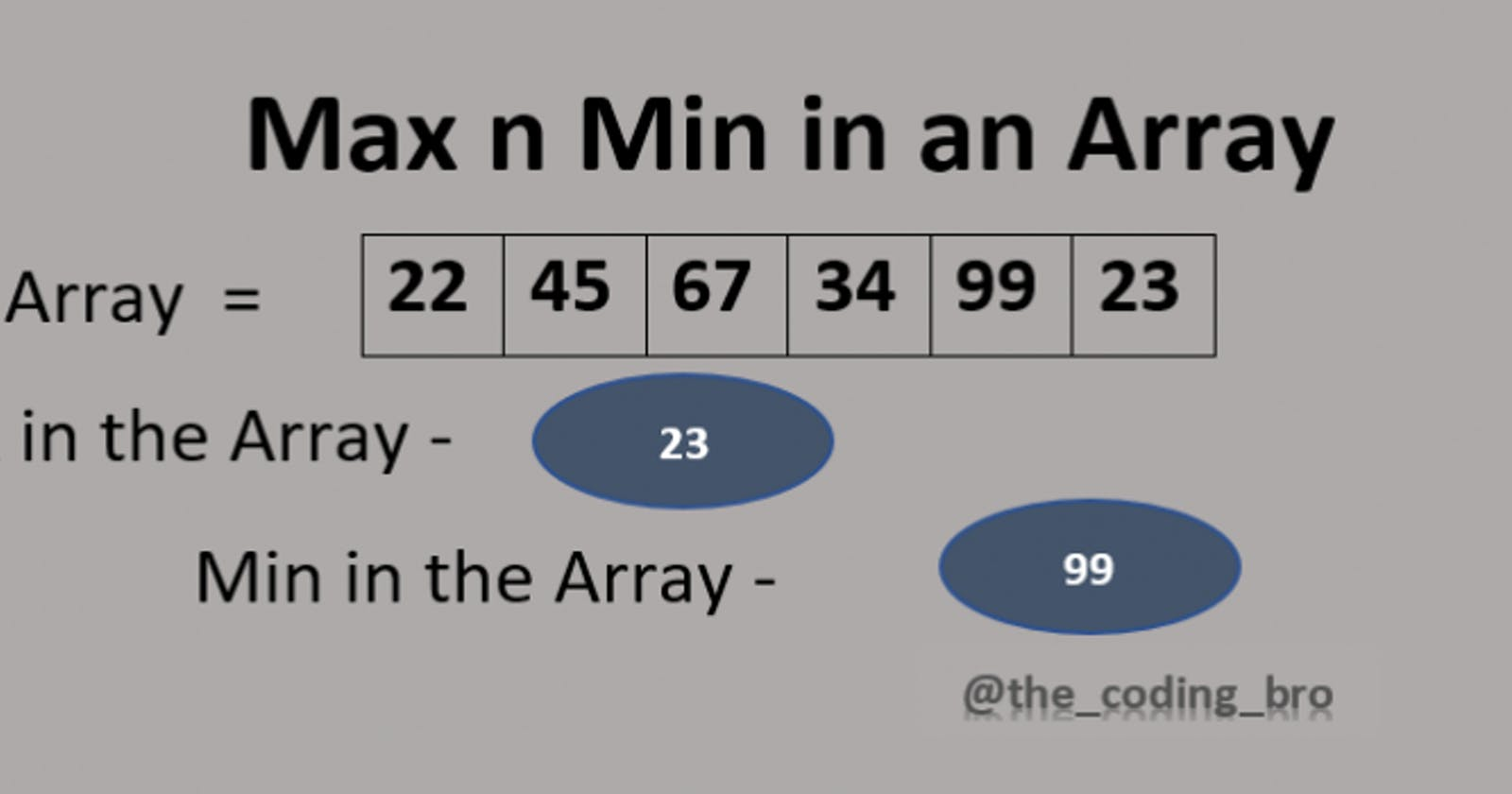 Find Largest and Smallest Element in an Array