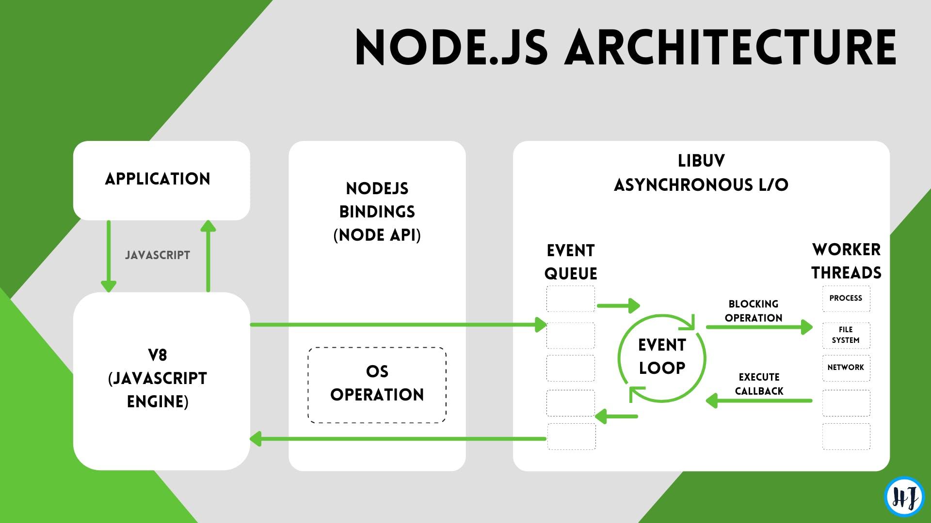 NodeJS Architecture.png