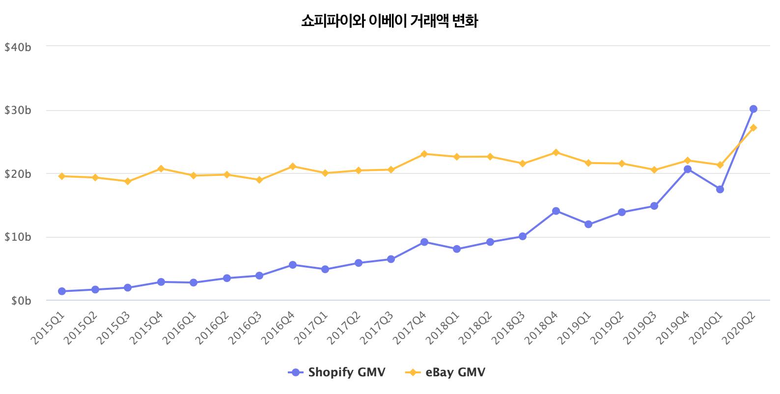 Shopify overtakes eBay