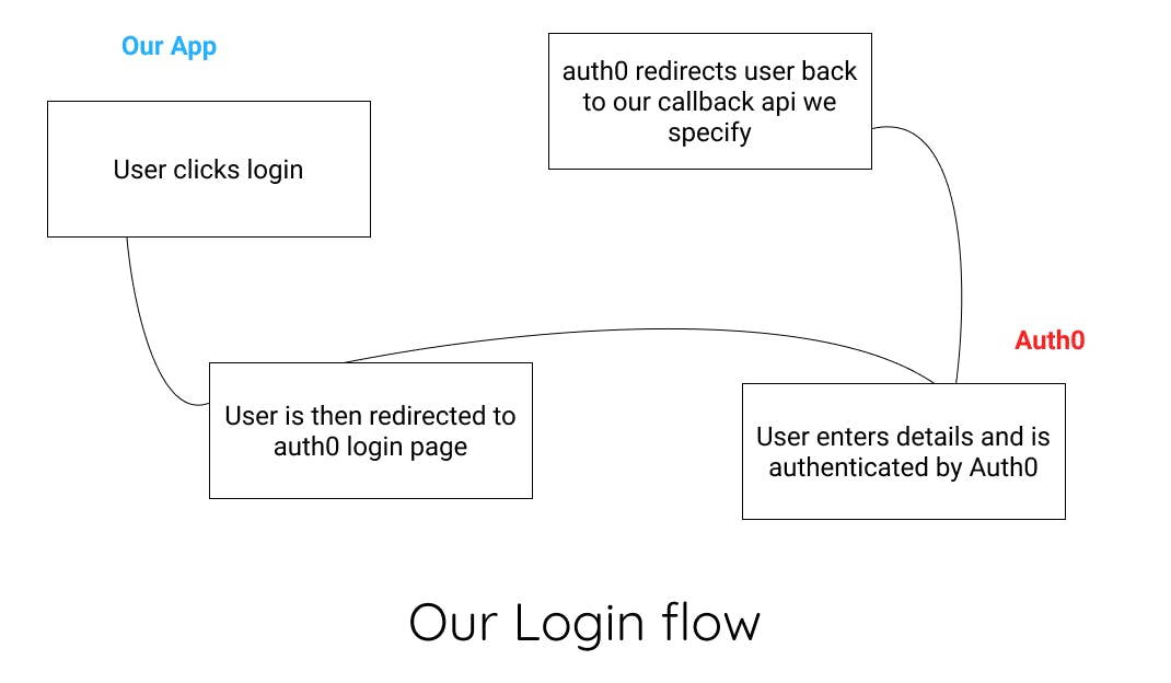 Our login flow demonstrated in a flowchart