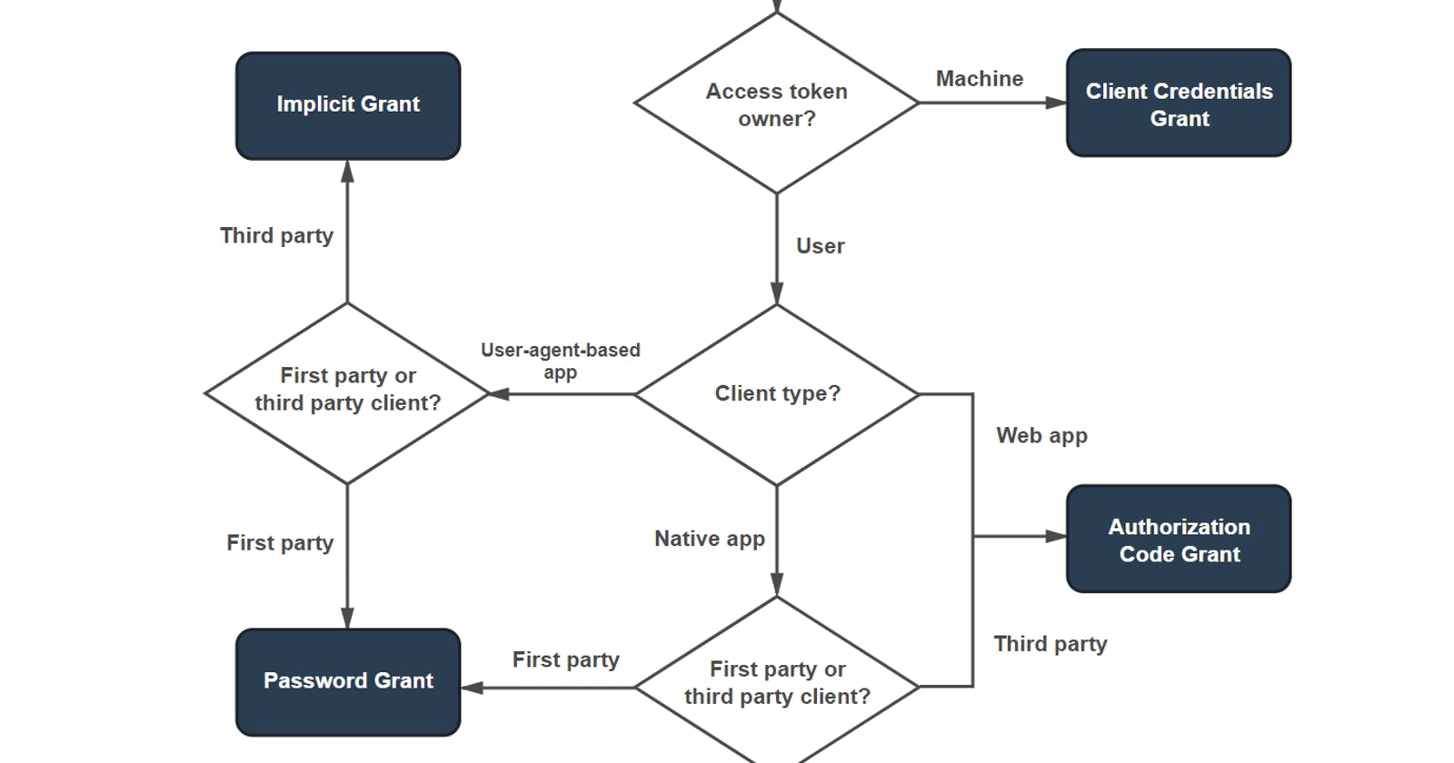 Let's talk OAuth infrastructure for native integrations