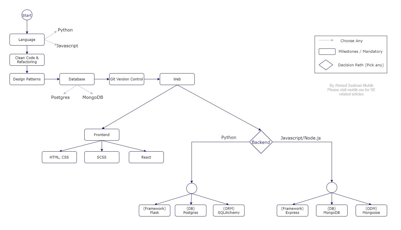 web-roadmap.png