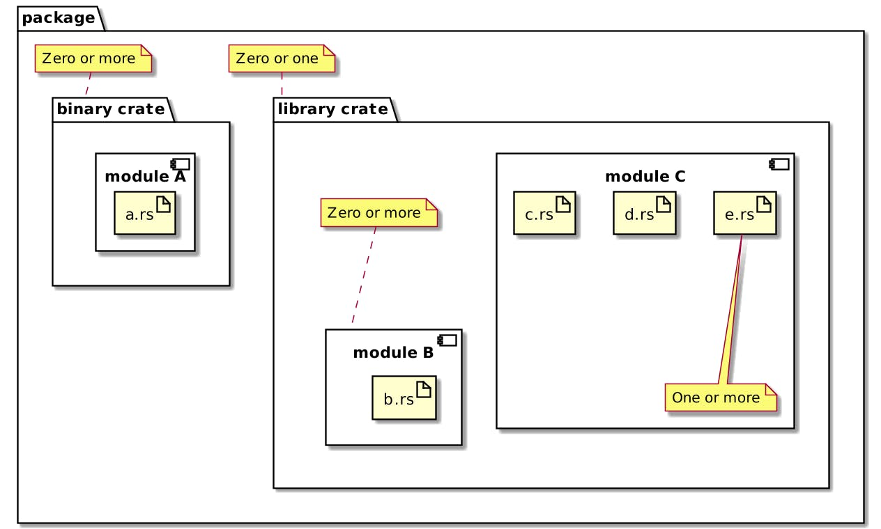 Organizing one's code