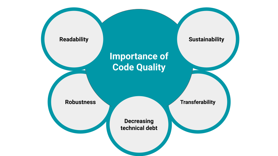 Importance of Code Quality.png