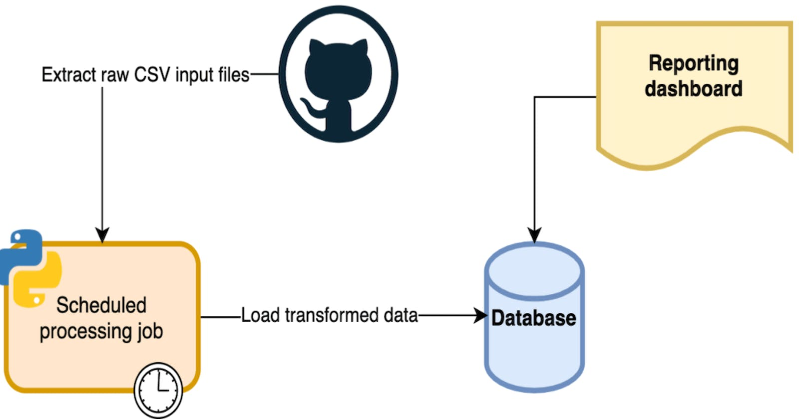 #CloudGuruChallenge – Event-Driven Python on AWS