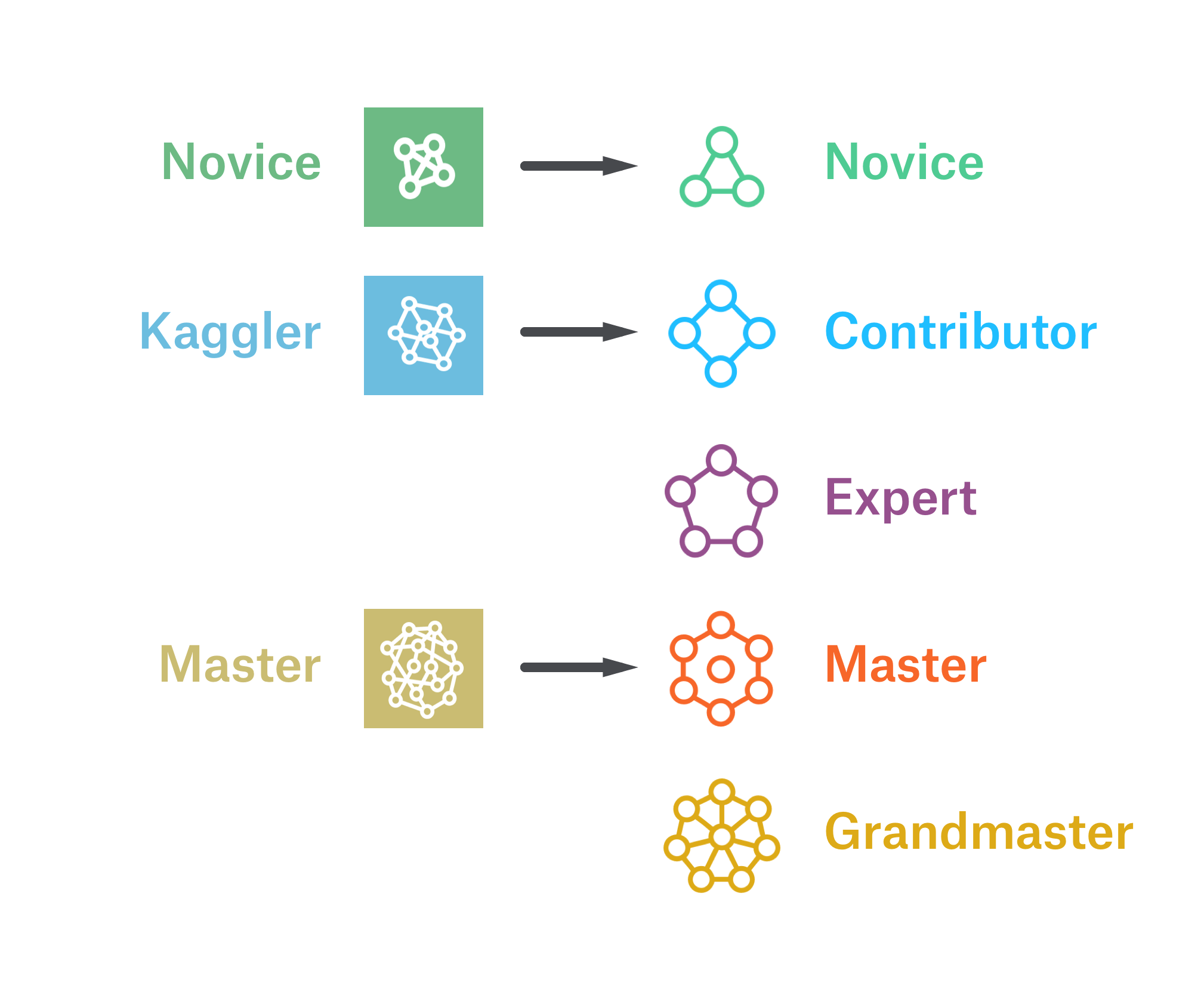 KAGGLE_tiers.png