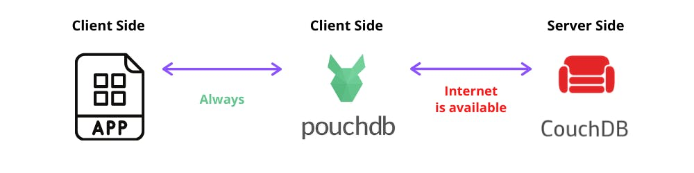 CouchDB PouchDB architecture.png